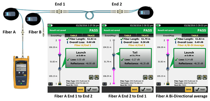 OptiFiber Pro's SmartLoop technology test two fiber in one tests while providing individual pass, fail and bi-directionally averaged results for each fiber link.