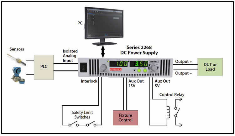 Use a Series 2268 DC supply as part of a control system. Analog control signals can program the supply's output. In addition to driving the load, the supply's two auxiliary outputs can drive external devices or circuits. The auxiliary outputs can eliminate the need for extra power sources in a test system. Interlock connections can turn off the supply's output if an unsafe external condition is detected.