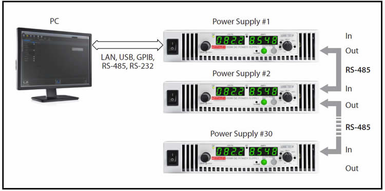 Control up to 30 Series 2268 power supplies through one interface to a master supply. The additional supplies are daisy-chained to the master through serial RS-485 connections.