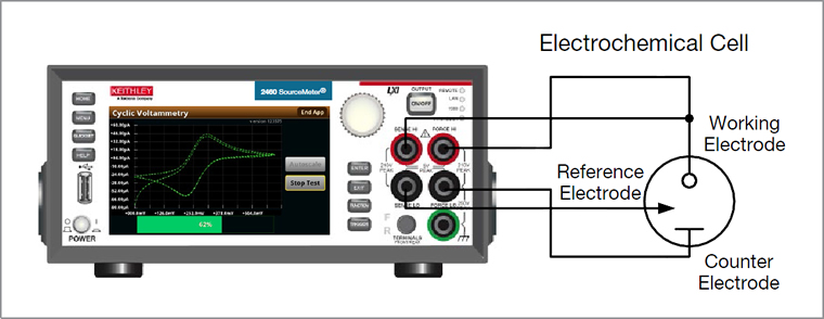 Keithley 2450-EC can be easily connected to 3-electrode cell