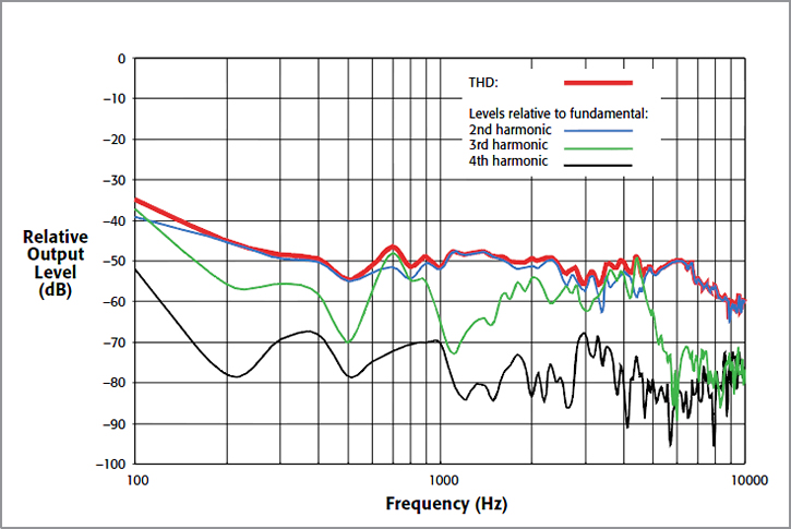 Test Systems for Harmonics Modeling and Simulation