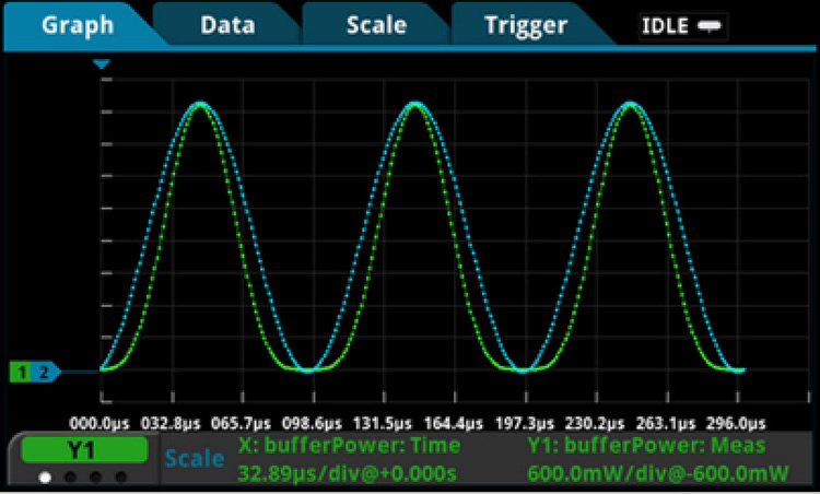 The built-in graphing utility supports displaying and comparing measurements or waveforms from up to four reading buffers at once.