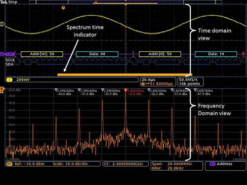 The orange bar (Spectrum Time) shows the period of time used to calculate the RF spectrum.