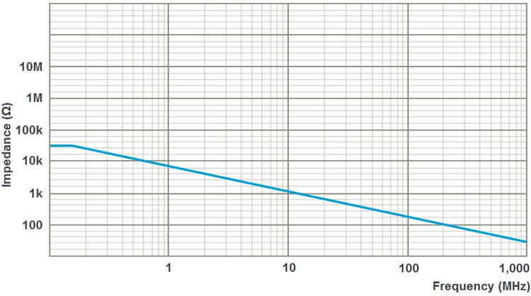 Figure 4: Common Mode Impedance Derating Curve for Keysight N2819A Differential Probe