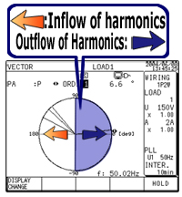 An Example of the Cw240 Harmonic measurement capabilities